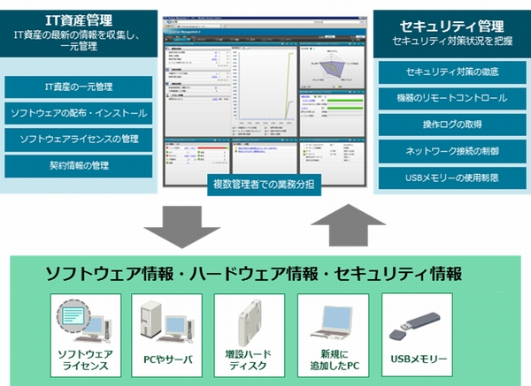 JP1/IT Desktop Management 2 - Operations Directorで課題を解決