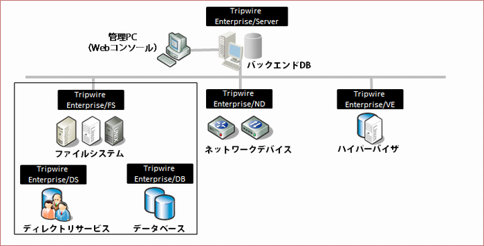 Tripwire Enterpriseシリーズ