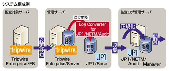 Tripwire連携商品「Log Converter for JP1/NETM/Audit」